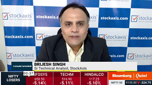 View on Nifty, Bharti Infratel Ltd, Torrent Pharma Ltd, Ril Ltd, and Bharti Airtel Ltd : StockAxis